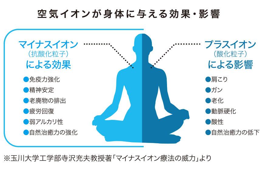 空気イオンが身体に与える効果・影響