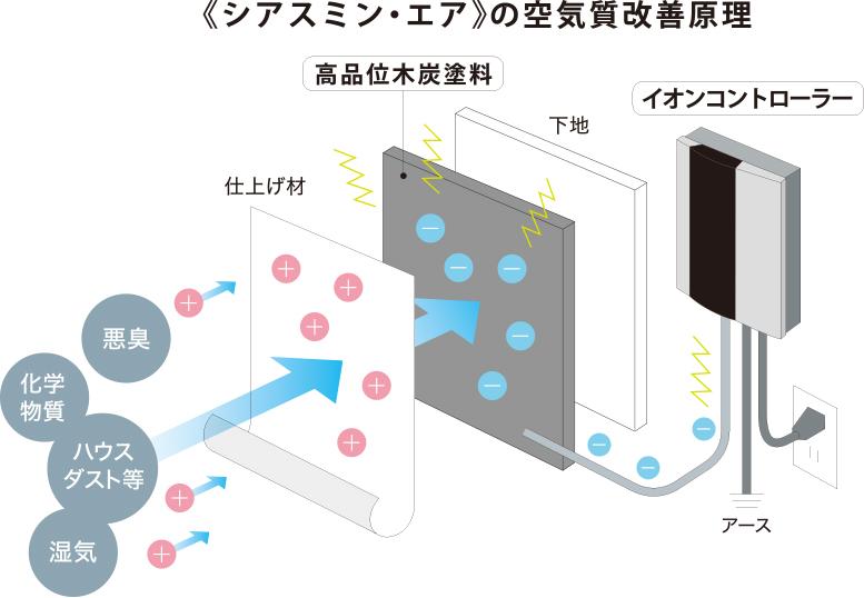 《シアスミン・エア》の空気質改善原理 01