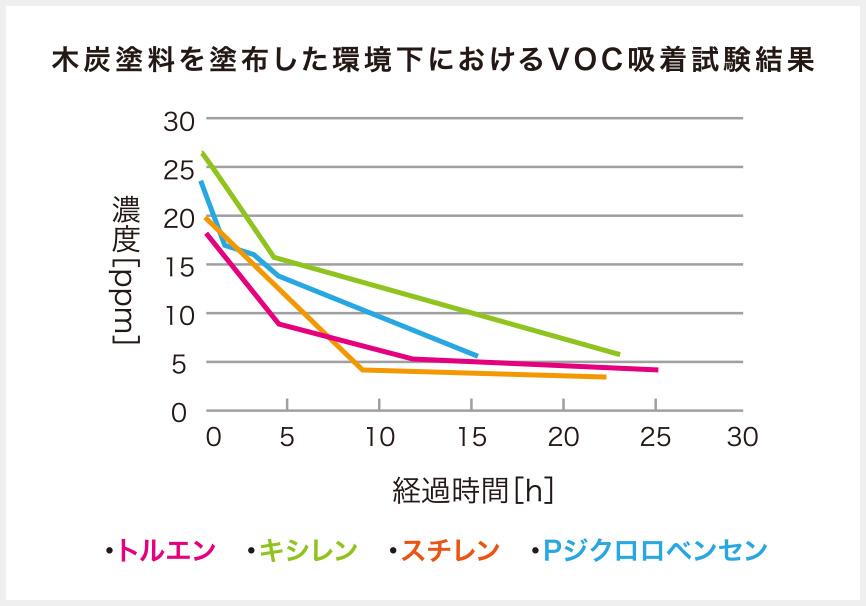 木炭塗料を塗布した環境下におけるVOC吸着試験結果