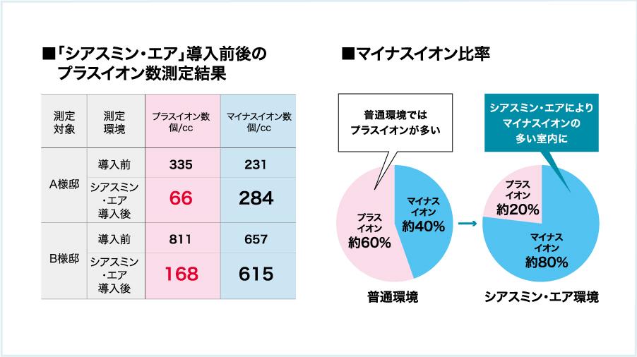 ■各室内のプラスイオン数測定結果 ■マイナスイオン比率