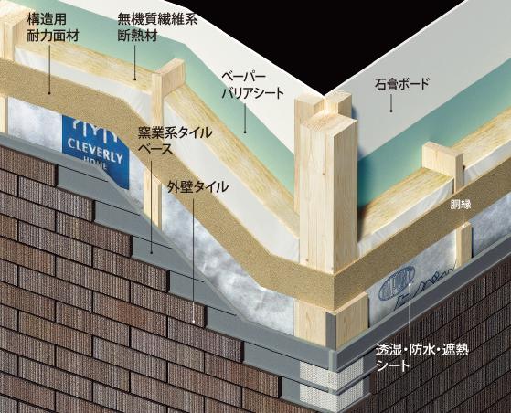 快適な室内環境をつくる外壁